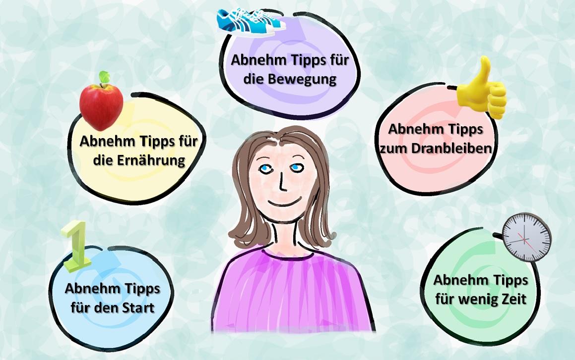 Abnehmen Tipps kategorisiert