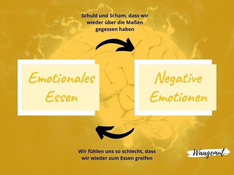 Wechselwirkung Emotionales Essen